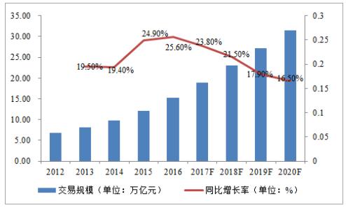 中国电子商务B2B市场规模.png